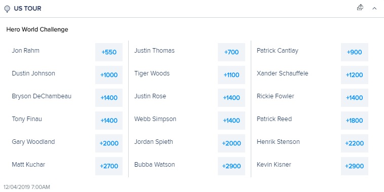 hero world challenge fanduel odds