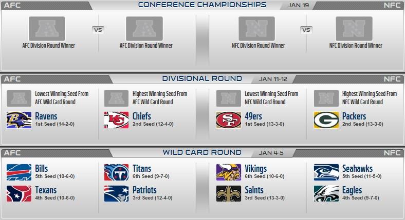 nfl playoff picture wildcard round